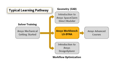 ansys-workbench-ls-dyna-pathway_18-2.png