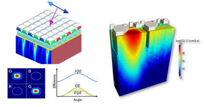 A CMOS image sensor modeled in Ansys Lumerical FDTD (left) and Lumerical CHARGE (right).