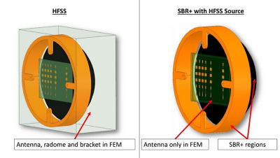 Figure 2: Alternative simulation workflows for evaluating impact of platforms on the radiation characteristics of an antenna. In the SBR+ approach, the radome is a volumetric dielectric SBR+ region.