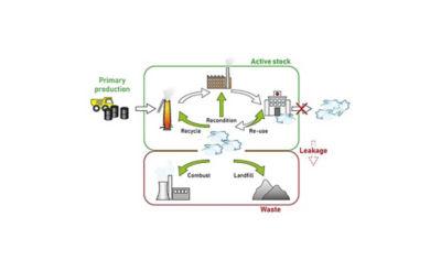 biomedical-materials-circular-economy-waste-leak.jpg