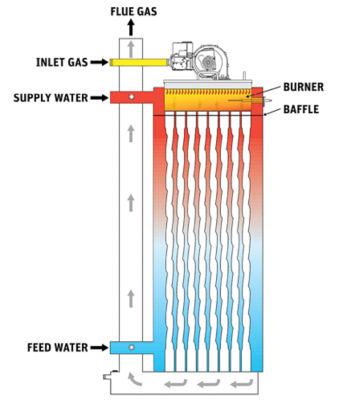 boiler-heat-exchange.png