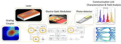 The role of electro-optic modulators