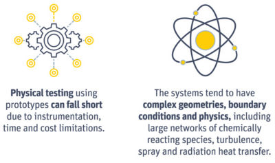 Physical testing and complex geometries make it difficult to optimize complex reactions