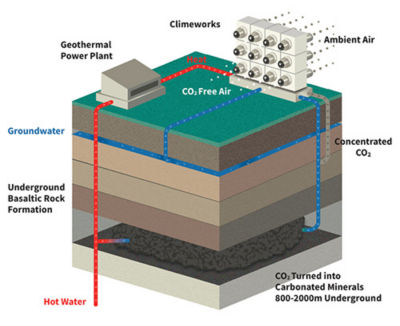 Climeworks' direct air capture technology combined with the storage process developed by the Icelandic company Carbfix removes carbon dioxide from the air and stores it permanently underground. Image copyright Climeworks.