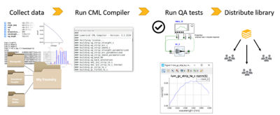 cml-compiler-flow.png.png