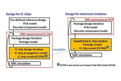 copy-ensuringelectromagneticcompatibilityintegratedcircuitsautomotiveapplicationsemssimulation.jpg