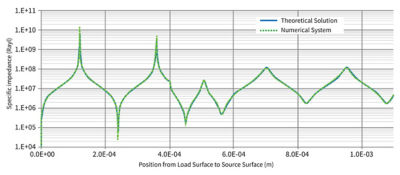 Corning engineers have successfully validated the Ansys model with theoretical solutions. Excellent agreement was obtained on acoustic-specific impedance across all layers.