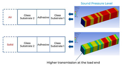To replicate actual operating conditions for the final product, Corning engineers applied acoustic loads from both air and solid materials. As they examined the degree of impedance generated by different loads, the product development team was able to ensure accurate transmission and high acoustic quality in real-world use cases.