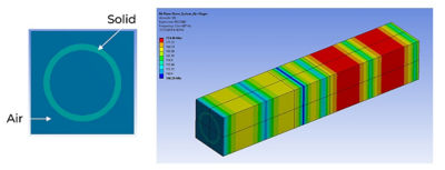 One consumer application involved the placement of a ring-based load on the glass surface, with the load distributed across the glass in a non-uniform pattern. Ansys software easily enabled the required simulation and analysis.