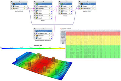Ansys electronics reliability workflow
