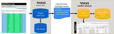 Figure 3: Workflow integration process between Ansys Sherlock and Ansys medini analyze.