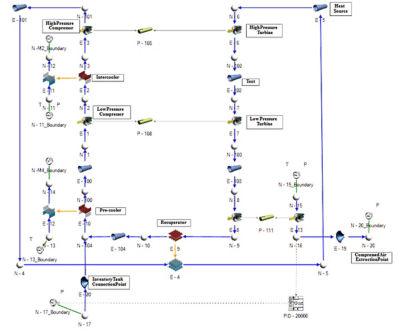Turbomachinery system simulation