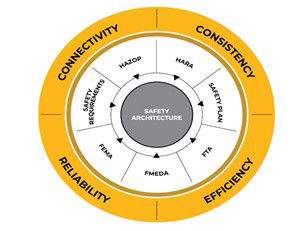 Exploring Digital Safety & Cybersecurity Challenges with Ansys