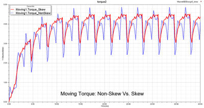 A time varying electromagnetic torque chart showing a 2D solution comparison between skew and non-skew stator topology