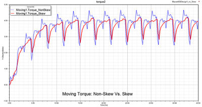 A time varying electromagnetic torque chart showing a 3D solution comparison between skew and non-skew stator topology