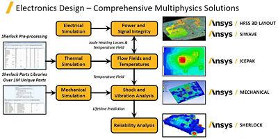Image of electronics design workflow