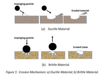 Repeated particle impacts to ductile surface materials resulting in deformation of craters and platelets Brittle material will grow laterial and radial cracks under sand particle impact.