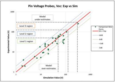 Scatter plot comparisons for pin voltage measurements, VOC