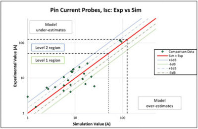 Scatter plot comparisons for short circuit current measurements, ISC