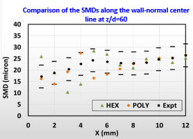 fluent-19-speeds-cfd-spray-simulations-10.png