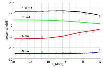 fraunhofer-hhi-soa-compact-model-power-gain.jpg