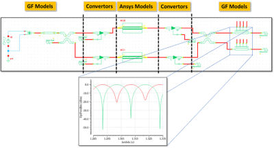 A Mach-Zehnder interferometer simulated with a combination of Ansys and GF photonic Verilog-A models. The converter elements enable the two types of models to talk to each other.