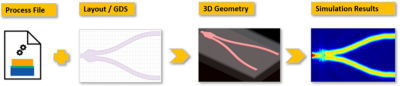 A foundry-compatible Y-splitter design simulated in Lumerical FDTD. Because the 3D geometry is generated by a combination of layout and the GF photonic process file, the simulation is compatible with GF fabrication process.