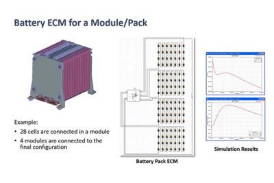 Battery Pack EMC Simulation