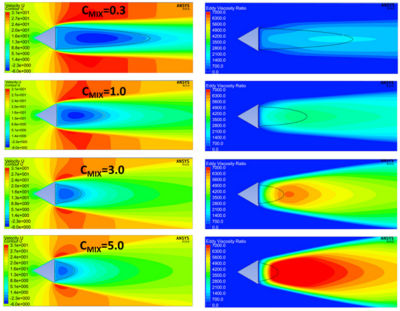 GEKO simulation of the flow around a triangular cylinder using various CMIX values