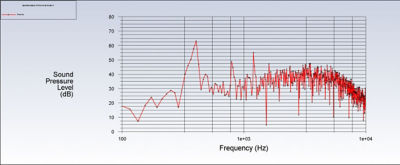 An analysis of the sound pressure level (SPL) is shown in this spectral plot for one of the observer positions.
