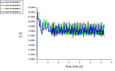 How to Quiet Drones With Acoustics Simulation