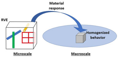 how-to-simulate-microstructures-composites-2.jpg
