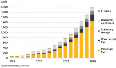 Electric vehicle market breakout