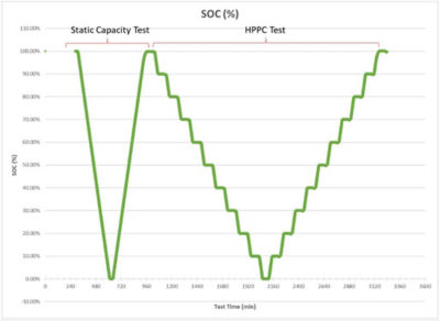 Test profile comprised of static capacity and HPPC tests