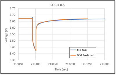 Test data and predicted values from discharge pulse at 50% SOC