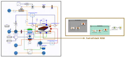 Figure 5: Digital twin of a fuel cell system