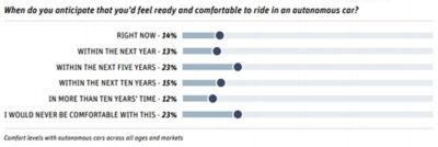 interest-in-fully-autonomous-cars-concerns-still-remain-comfort.jpg
