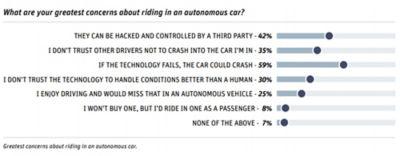 interest-in-fully-autonomous-cars-concerns-still-remain-concerns.jpg