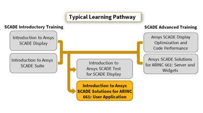intro to ANSYS SCADE Solutions for ARINC 661 - User App_Pathway_2019_R1.png