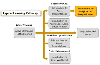 introduction-to-ansys-act-in-designmodeler.png