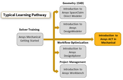 introduction-to-ansys-act-in-mechanical.png