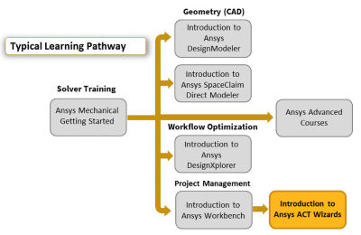 introduction-to-ansys-act-wizards.png