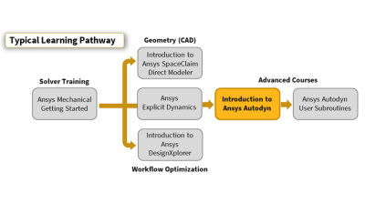 introduction-to-ansys-autodyn-pathway-r16.png