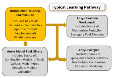 introduction-to-ansys-chemkin-pro.png