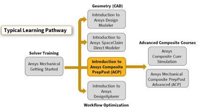 introduction-to-ansys-composite-preppost.png