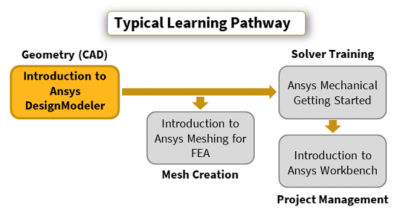introduction-to-ansys-designmodeler.png