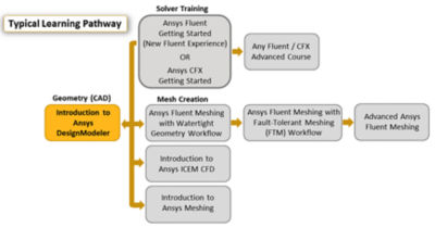 introduction-to-ansys-designmodeler-pathway.png