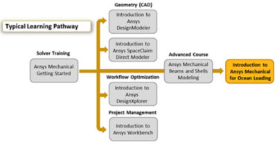 introduction-to-ansys-mechanical-for-ocean-loading_pathway.png