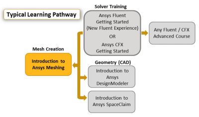 introduction-to-ansys-meshing-for-cfd.png