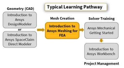 introduction-to-ansys-meshing-for-fea_pathway-2020r1.png